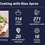 A Year of Blue Apron Meals in Review