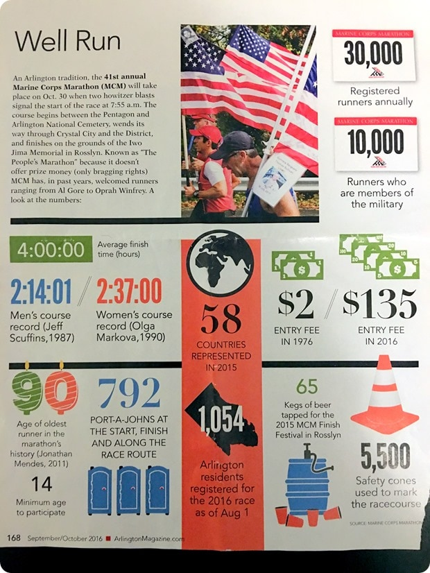 Marine Corps Marathon stats fun facts