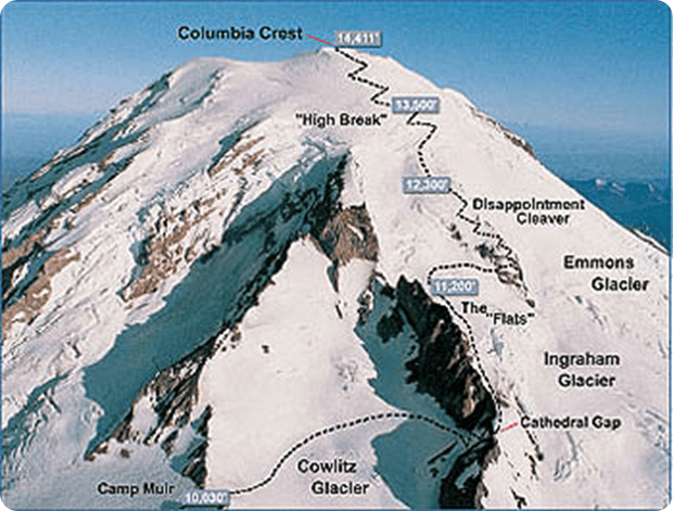 route to hike to mt rainier summit